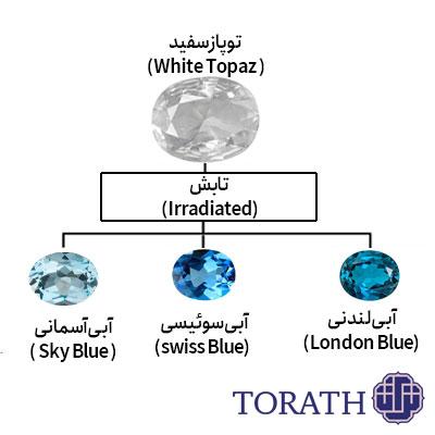 توپاز آبی را میتوان در هر دو رنگ روشن و تیره مشاهده کرد که معمولاً با نام توپاز آبی آسمانی (Sky blue)، توپاز آبی سوئیسی (Swiss Blue) و توپاز آبی لندنی (London Blue) شناخته میشود.